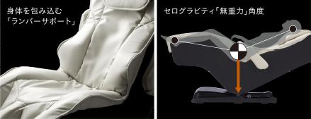 体を包み込む「ランバーサポート」 ゼログラビティ「無重力」角度