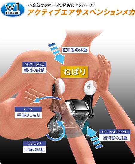 多裂筋マッサージで体幹にアプローチ!アクティブエアサスペンションメカ